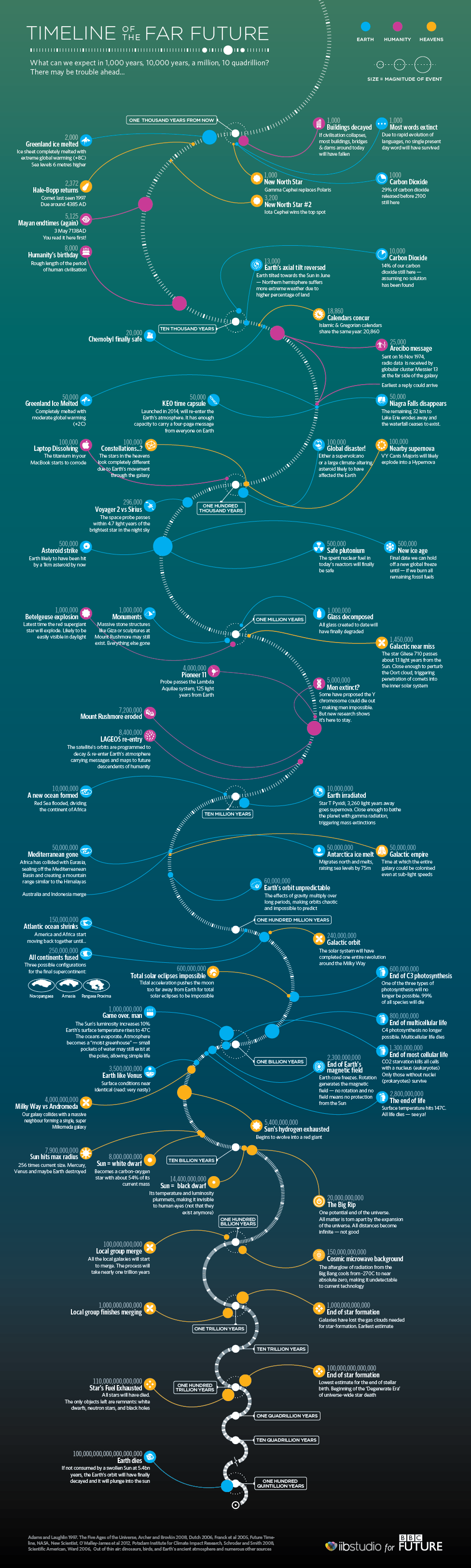 timeline-of-the-far-future_52d481e19c764
