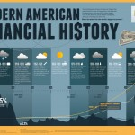 modern-american-financial-history_502919833e38f_w1500.png