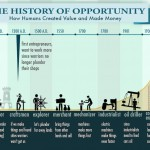 the-history-of-opportunity_517bd59389399_w1500-1.png