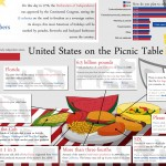americas-birthday-by-the-numbers_502915e2e9c9c